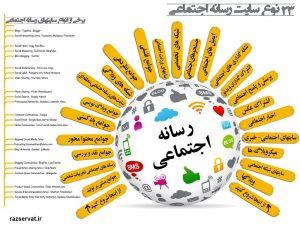 بازاریابی مبتنی بر شبکه های اجتماعی